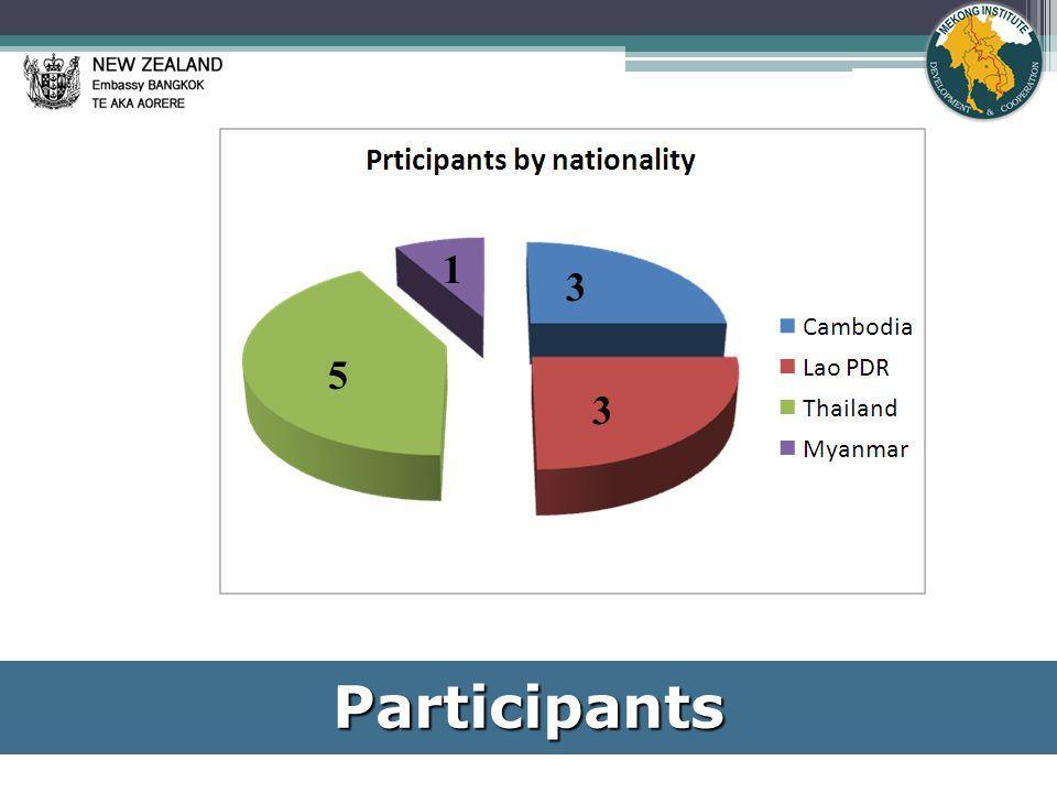Participants 5 1 3 3