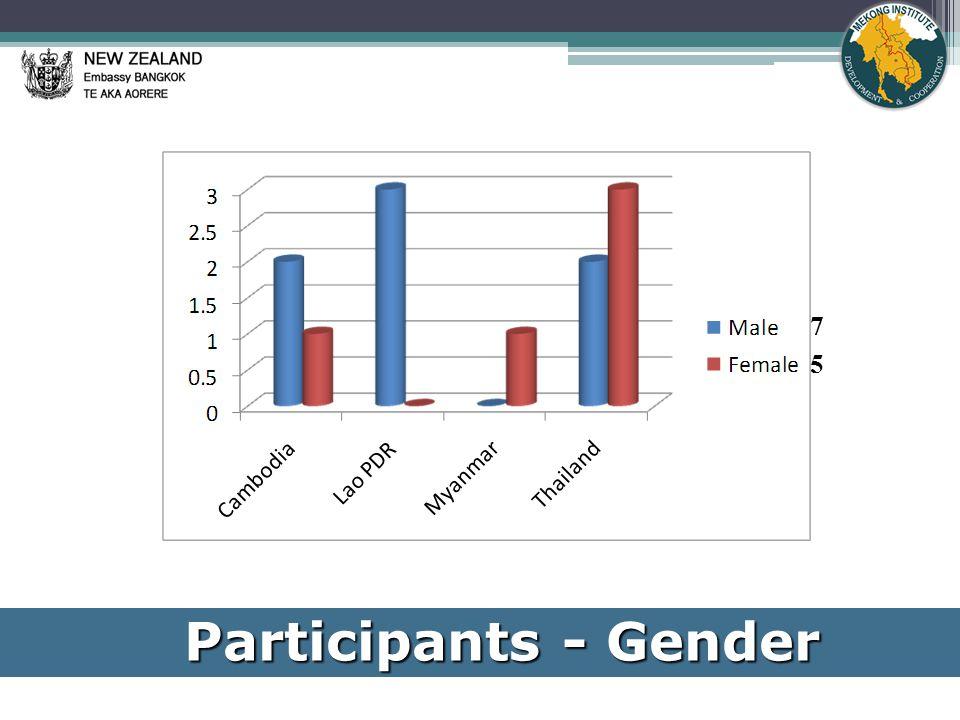 Participants - Gender 7 5