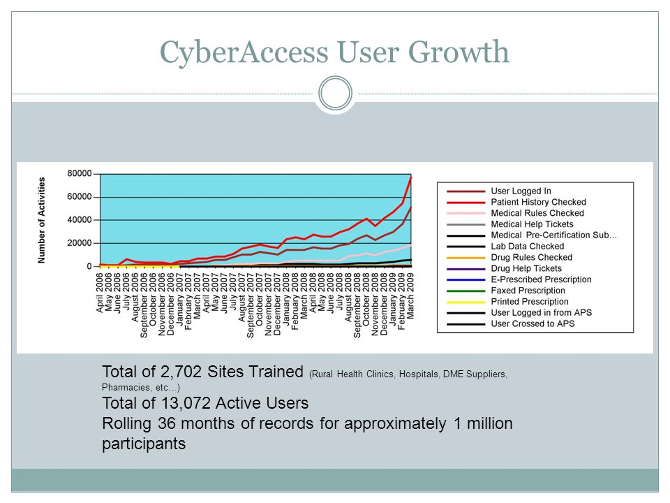 CyberAccess User Growth Total of 2,702 Sites Trained (Rural Health Clinics, Hospitals, DME Suppliers, Pharmacies, etc…) Total of 13,072 Active Users Rolling 36 months of records for approximately 1 million participants
