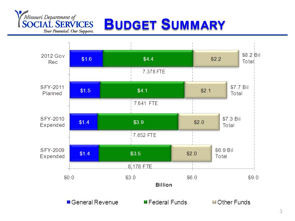 FY 12 B UDGET 4 Governor's Recommendations by Division