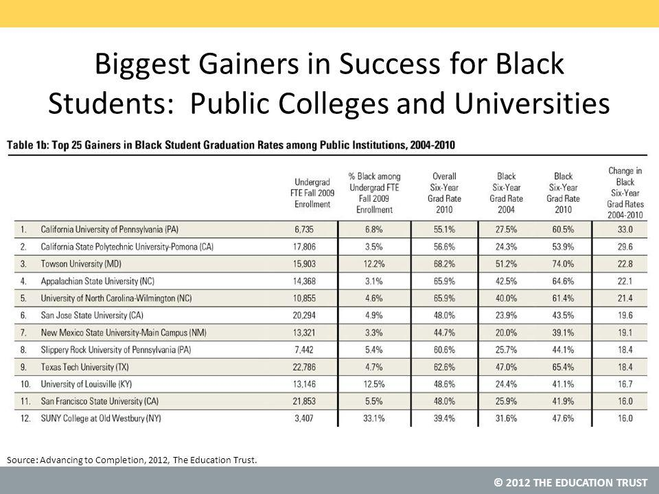 © 2012 THE EDUCATION TRUST Source: Biggest Gainers in Success for Black Students: Public Colleges and Universities Advancing to Completion, 2012, The Education Trust.