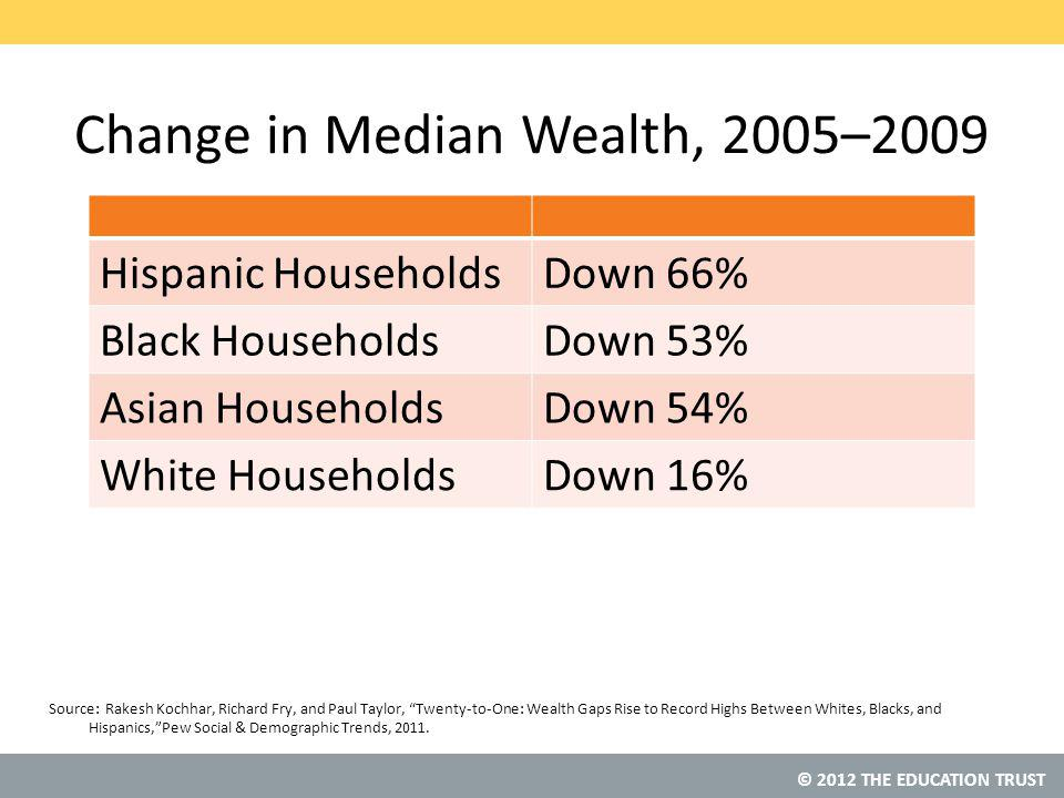 © 2012 THE EDUCATION TRUST Change in Median Wealth, 2005–2009 Hispanic HouseholdsDown 66% Black HouseholdsDown 53% Asian HouseholdsDown 54% White HouseholdsDown 16% Source: Rakesh Kochhar, Richard Fry, and Paul Taylor, Twenty-to-One: Wealth Gaps Rise to Record Highs Between Whites, Blacks, and Hispanics, Pew Social & Demographic Trends, 2011.