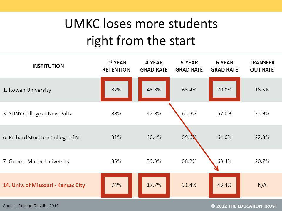 © 2012 THE EDUCATION TRUST UMKC loses more students right from the start INSTITUTION 1 st YEAR RETENTION 4-YEAR GRAD RATE 5-YEAR GRAD RATE 6-YEAR GRAD RATE TRANSFER OUT RATE 1.