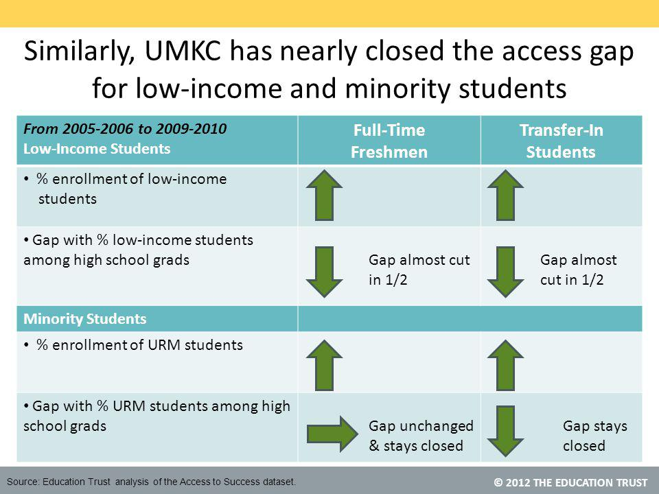 © 2012 THE EDUCATION TRUST Similarly, UMKC has nearly closed the access gap for low-income and minority students From 2005-2006 to 2009-2010 Low-Income Students Full-Time Freshmen Transfer-In Students % enrollment of low-income students Gap with % low-income students among high school grads Gap almost cut in 1/2 Minority Students % enrollment of URM students Gap with % URM students among high school grads Gap unchanged & stays closed Gap stays closed Source: Education Trust analysis of the Access to Success dataset.