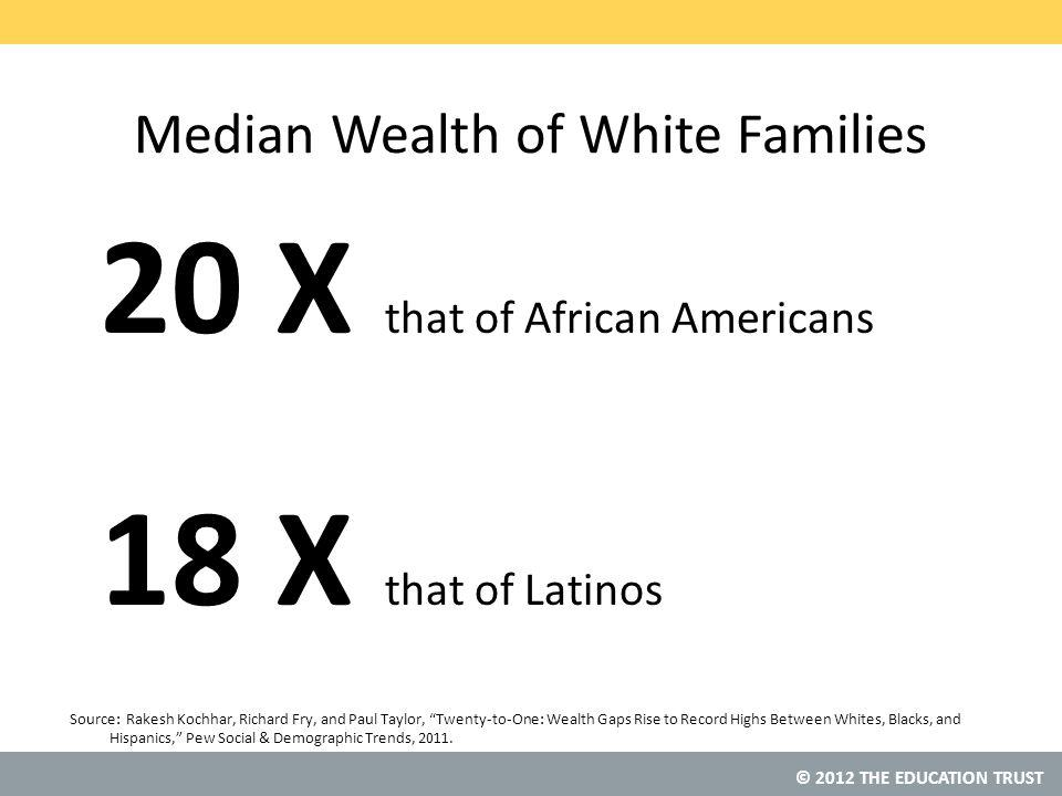 © 2012 THE EDUCATION TRUST Median Wealth of White Families 20 X that of African Americans 18 X that of Latinos Source: Rakesh Kochhar, Richard Fry, and Paul Taylor, Twenty-to-One: Wealth Gaps Rise to Record Highs Between Whites, Blacks, and Hispanics, Pew Social & Demographic Trends, 2011.