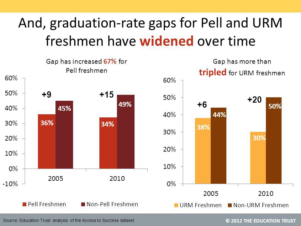 © 2012 THE EDUCATION TRUST And, graduation-rate gaps for Pell and URM freshmen have widened over time +9+15 +6 +20 Gap has more than tripled for URM freshmen Gap has increased 67% for Pell freshmen Source: Education Trust analysis of the Access to Success dataset.