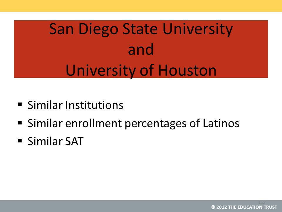 © 2012 THE EDUCATION TRUST San Diego State University and University of Houston  Similar Institutions  Similar enrollment percentages of Latinos  Similar SAT 165