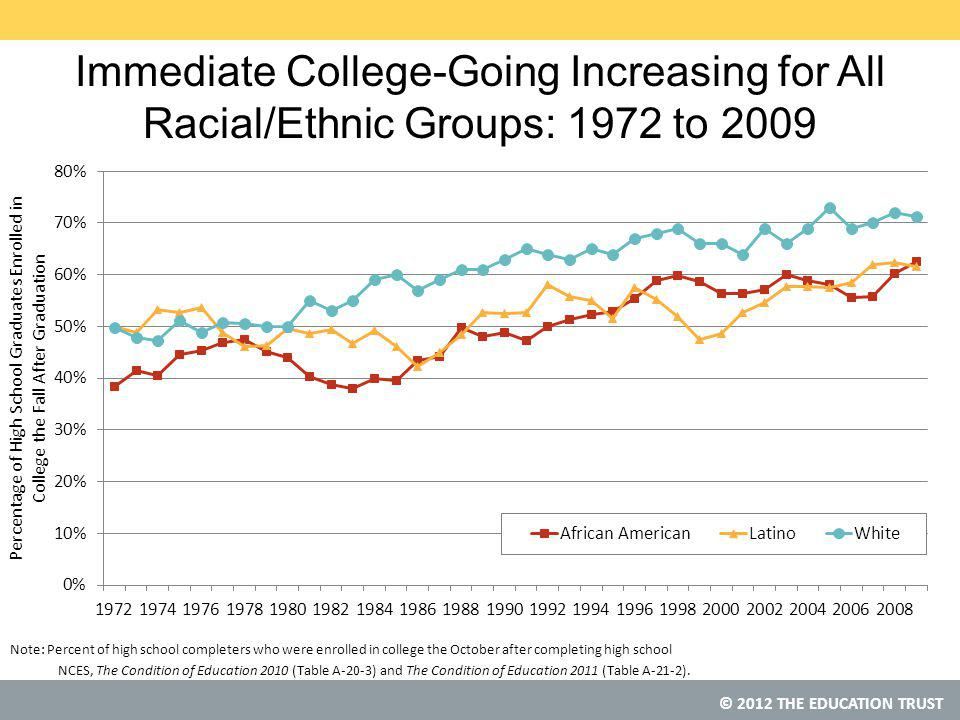 © 2012 THE EDUCATION TRUST Immediate College-Going Increasing for All Racial/Ethnic Groups: 1972 to 2009 Note: Percent of high school completers who were enrolled in college the October after completing high school NCES, The Condition of Education 2010 (Table A-20-3) and The Condition of Education 2011 (Table A-21-2).