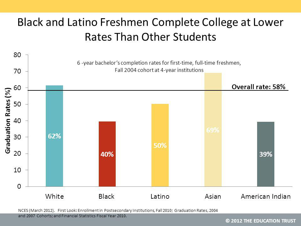 © 2012 THE EDUCATION TRUST Black and Latino Freshmen Complete College at Lower Rates Than Other Students 6 -year bachelor's completion rates for first-time, full-time freshmen, Fall 2004 cohort at 4-year institutions NCES (March 2012).