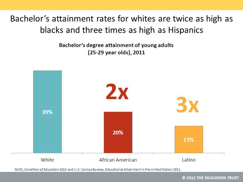 © 2012 THE EDUCATION TRUST Bachelor's attainment rates for whites are twice as high as blacks and three times as high as Hispanics NCES, Condition of Education 2010 and U.S.