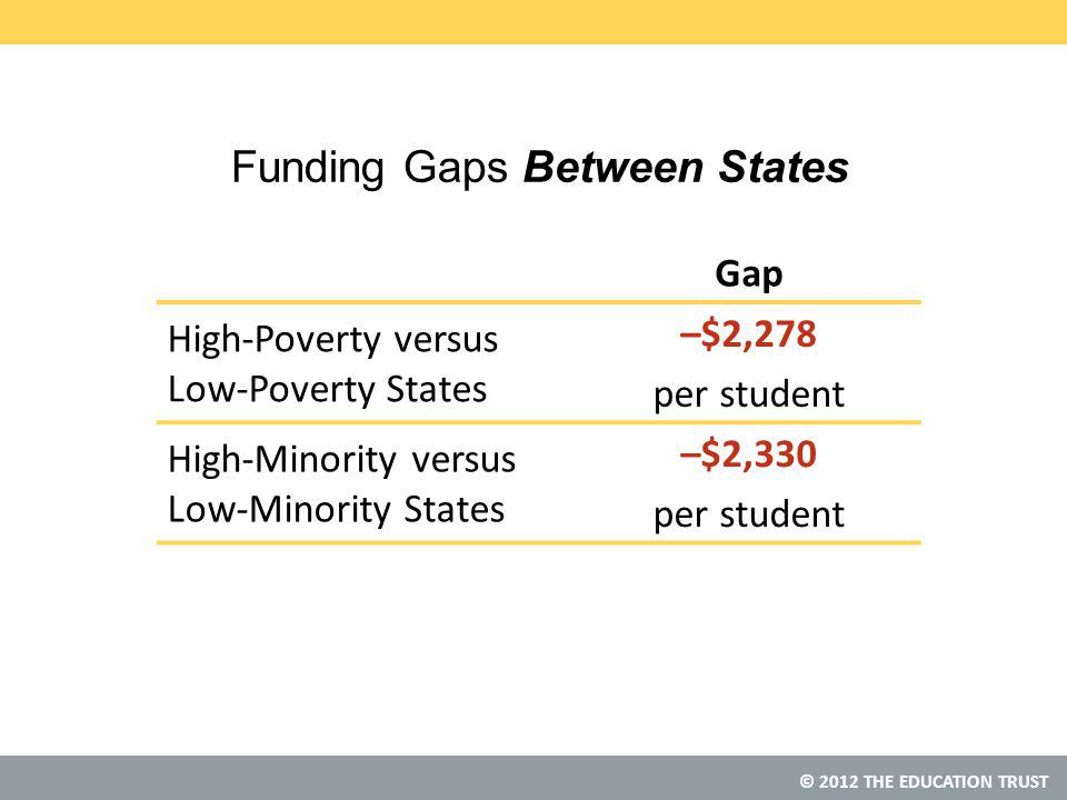 © 2012 THE EDUCATION TRUST Funding Gaps Between States Gap High-Poverty versus Low-Poverty States –$2,278 per student High-Minority versus Low-Minority States –$2,330 per student