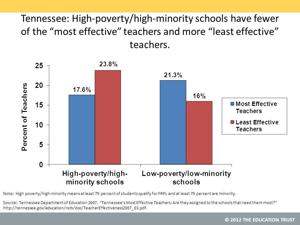 © 2012 THE EDUCATION TRUST Tennessee: High-poverty/high-minority schools have fewer of the most effective teachers and more least effective teachers.