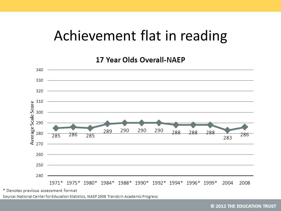 Source: Achievement flat in reading National Center for Education Statistics, NAEP 2008 Trends in Academic Progress * Denotes previous assessment format