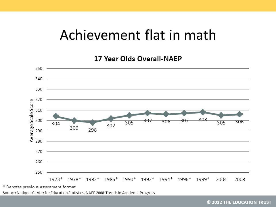 © 2012 THE EDUCATION TRUST Source: Achievement flat in math National Center for Education Statistics, NAEP 2008 Trends in Academic Progress * Denotes previous assessment format