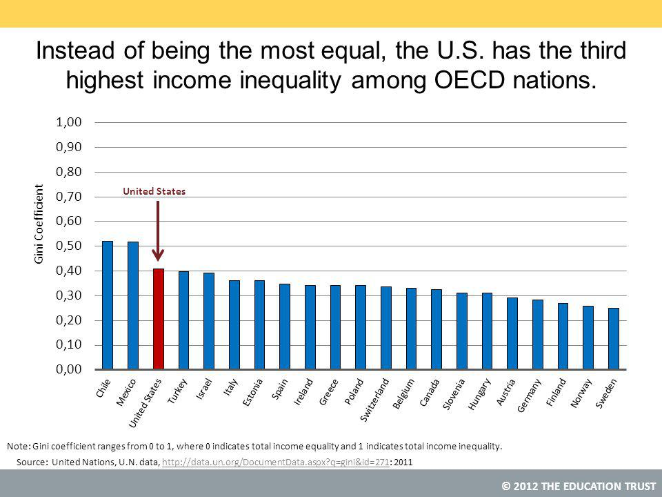 © 2012 THE EDUCATION TRUST Note: Gini coefficient ranges from 0 to 1, where 0 indicates total income equality and 1 indicates total income inequality.