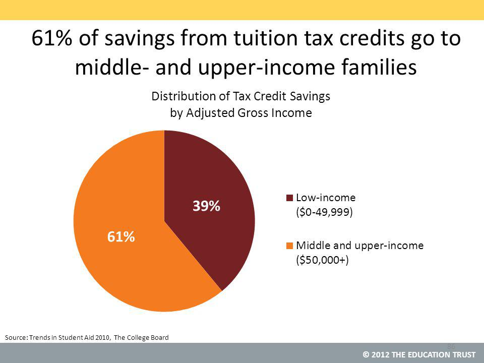 © 2012 THE EDUCATION TRUST 86 Source: Trends in Student Aid 2010, The College Board 61% of savings from tuition tax credits go to middle- and upper-income families