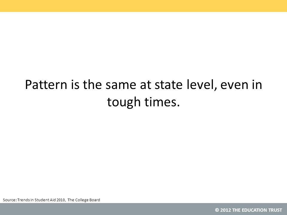 © 2012 THE EDUCATION TRUST Pattern is the same at state level, even in tough times.
