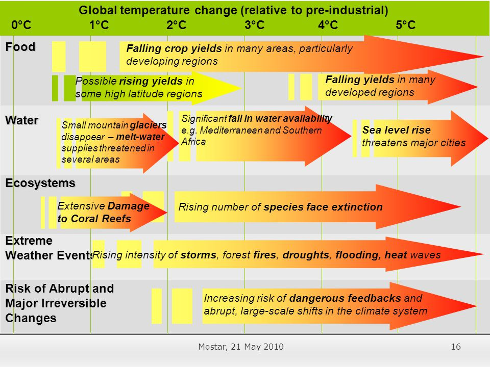1°C2°C5°C4°C3°C Sea level rise threatens major cities Falling crop yields in many areas, particularly developing regions Food Water Ecosystems Risk of Abrupt and Major Irreversible Changes Global temperature change (relative to pre-industrial) 0°C Falling yields in many developed regions Rising number of species face extinction Increasing risk of dangerous feedbacks and abrupt, large-scale shifts in the climate system Significant fall in water availability e.g.