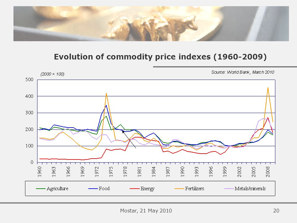 Evolution of commodity price indexes (1960-2009) 20Mostar, 21 May 2010