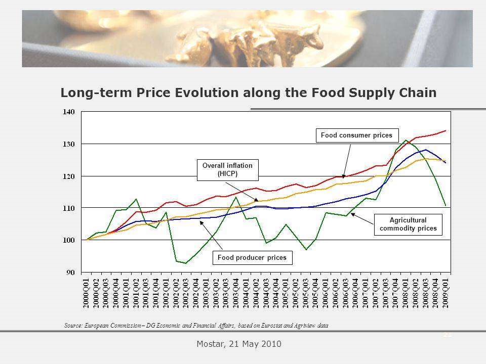 21 Source: European Commission – DG Economic and Financial Affairs, based on Eurostat and Agriview data Agricultural commodity prices Food producer prices Food consumer prices Overall inflation (HICP) Long-term Price Evolution along the Food Supply Chain Mostar, 21 May 2010