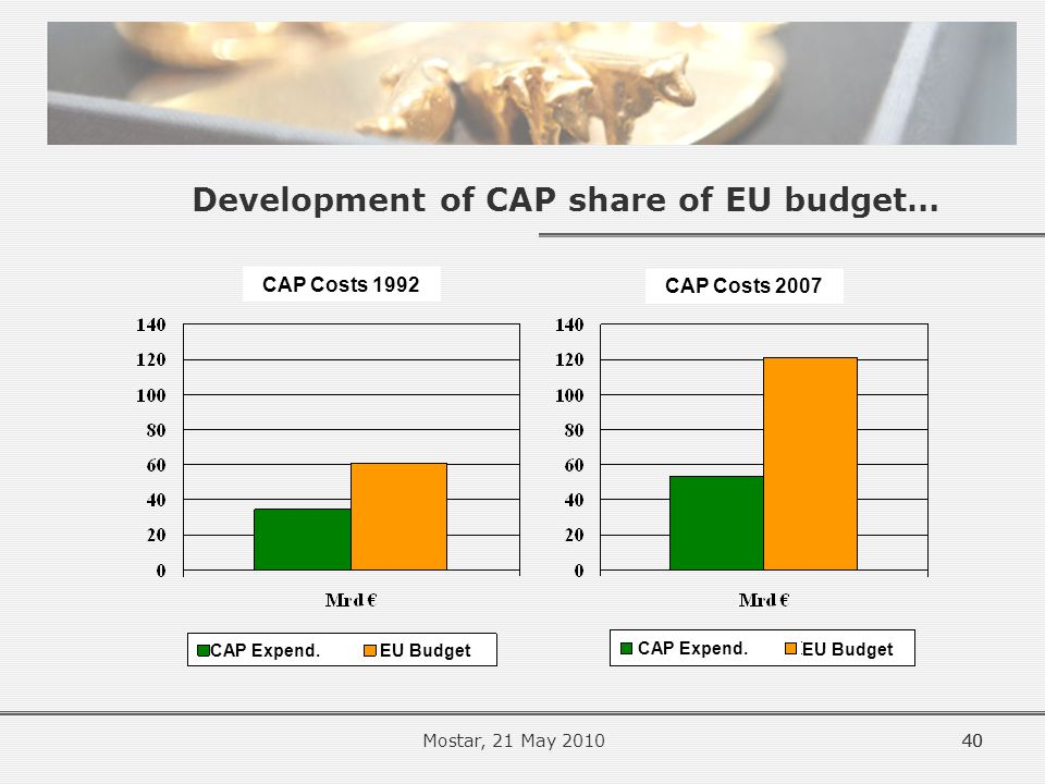 Development of CAP share of EU budget… 40 CAP Costs 1992 CAP Costs 2007 CAP Expend.