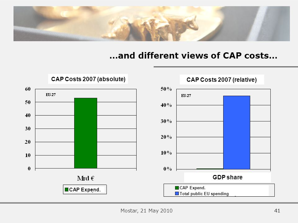 …and different views of CAP costs… 41 CAP Costs 2007 (absolute) CAP Costs 2007 (relative) CAP Expend.
