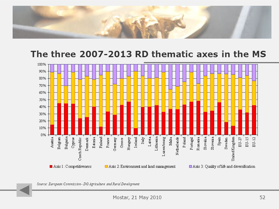 52 The three 2007-2013 RD thematic axes in the MS Source: European Commission - DG Agriculture and Rural Development Mostar, 21 May 2010