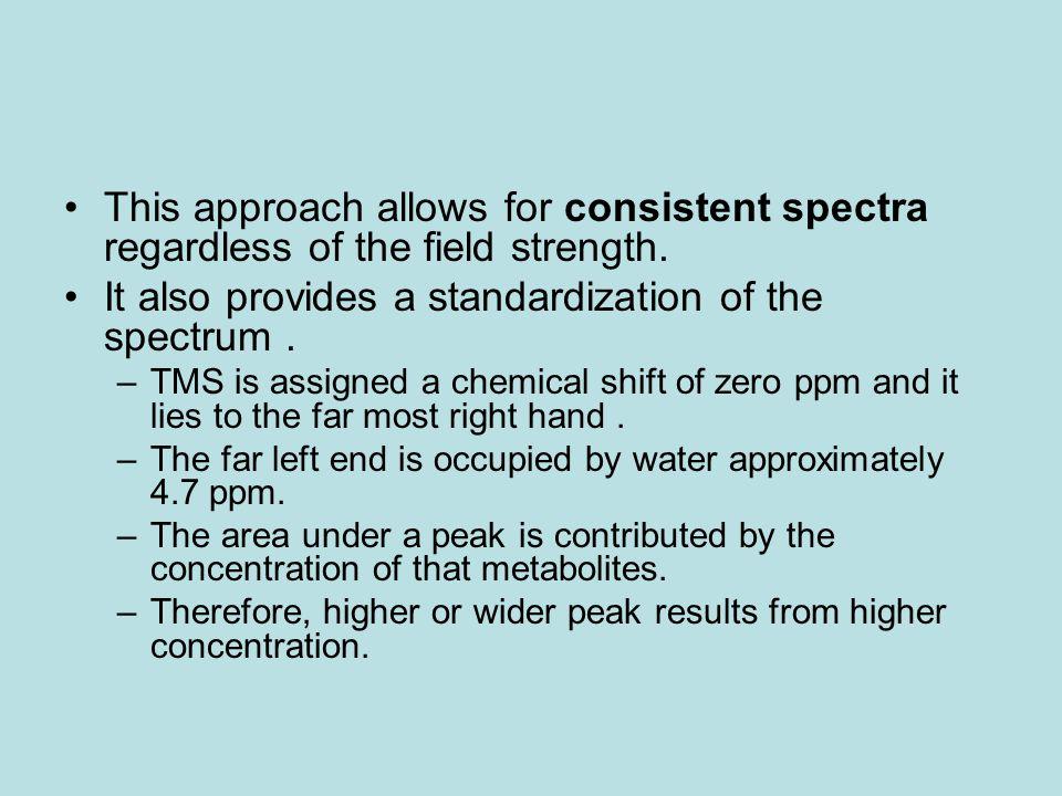 The 1H-MRS spectrum of major metabolites in a normal brain is shown in Fig 1 below: