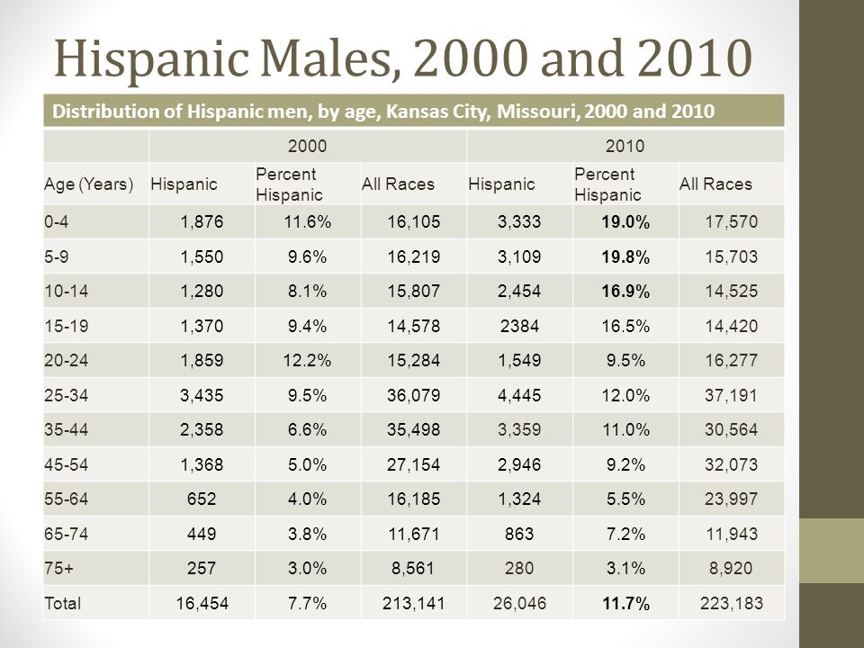 Hispanic Males, 2000 and 2010 Distribution of Hispanic men, by age, Kansas City, Missouri, 2000 and 2010 20002010 Age (Years)Hispanic Percent Hispanic All RacesHispanic Percent Hispanic All Races 0-41,87611.6%16,1053,33319.0%17,570 5-91,5509.6%16,2193,10919.8%15,703 10-141,2808.1%15,8072,45416.9%14,525 15-191,3709.4%14,578238416.5%14,420 20-241,85912.2%15,2841,5499.5%16,277 25-343,4359.5%36,0794,44512.0%37,191 35-442,3586.6%35,4983,35911.0%30,564 45-541,3685.0%27,1542,9469.2%32,073 55-646524.0%16,1851,3245.5%23,997 65-744493.8%11,6718637.2%11,943 75+2573.0%8,5612803.1%8,920 Total16,4547.7%213,14126,04611.7%223,183