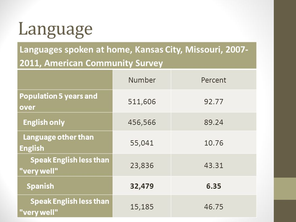 Language Languages spoken at home, Kansas City, Missouri, 2007- 2011, American Community Survey NumberPercent Population 5 years and over 511,60692.77 English only456,56689.24 Language other than English 55,04110.76 Speak English less than very well 23,83643.31 Spanish32,4796.35 Speak English less than very well 15,18546.75