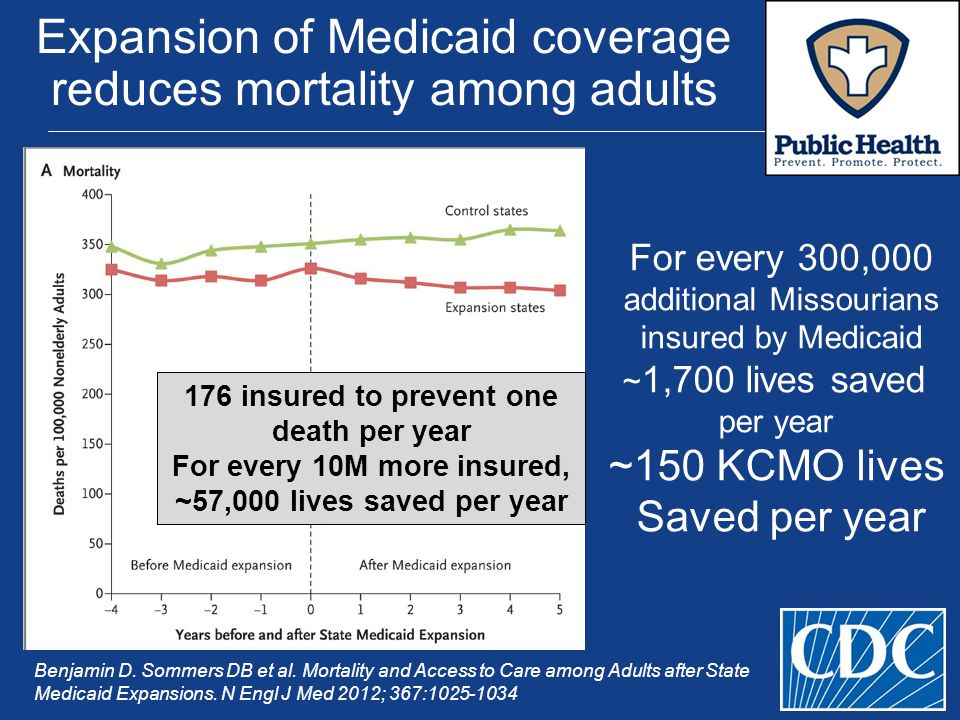 Expansion of Medicaid coverage reduces mortality among adults Benjamin D.