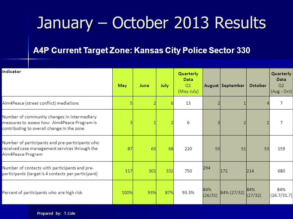 January – October 2013 Results Prepared by: T.Cole A4P Current Target Zone: Kansas City Police Sector 330 Indicator Quarterly Data MayJuneJulyQ1 (May-July) AugustSeptemberOctoberQ2 (Aug - Oct) Aim4Peace (street conflict) mediations526132147 Number of community changes in intermediary measures to assess how Aim4Peace Program is contributing to overall change in the zone 31263217 Number of participants and pre-participants who received case management services through the Aim4Peace Program 876568220555153159 Number of contacts with participants and pre- participants (target is 4 contacts per participant) 117301332750 294 172214680 Percent of participants who are high risk100%93%87%93.3% 84% (26/31) 84% (27/32) 84% (26.7/31.7)