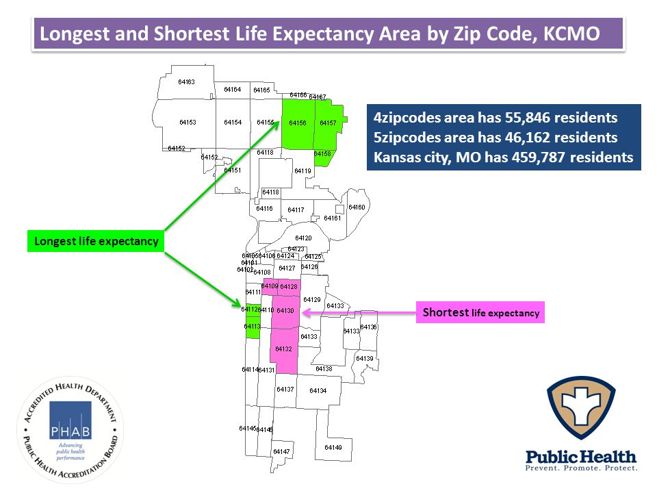 Longest and Shortest Life Expectancy Area by Zip Code, KCMO Longest life expectancy Shortest life expectancy 4zipcodes area has 55,846 residents 5zipcodes area has 46,162 residents Kansas city, MO has 459,787 residents