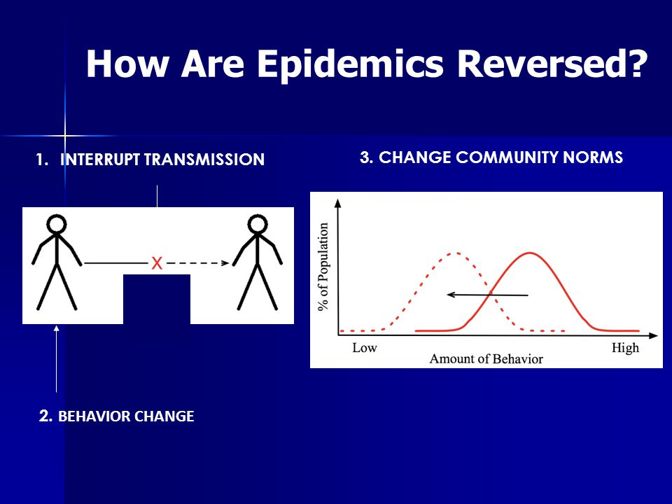 1.INTERRUPT TRANSMISSION How Are Epidemics Reversed 3. CHANGE COMMUNITY NORMS 2. BEHAVIOR CHANGE