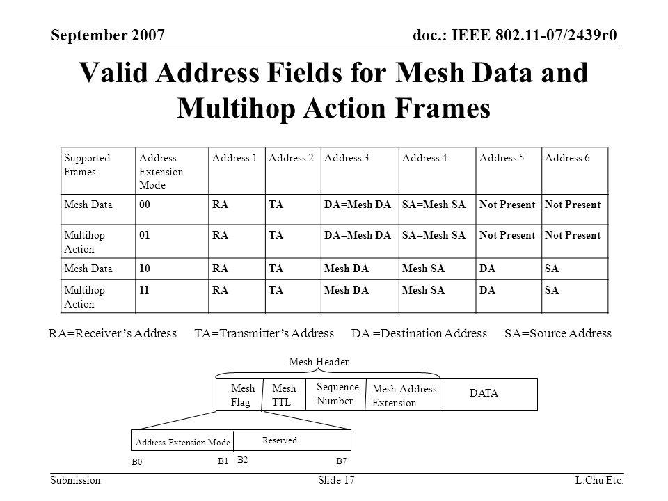 doc.: IEEE 802.11-07/2439r0 Submission September 2007 L.Chu Etc.Slide 17 Valid Address Fields for Mesh Data and Multihop Action Frames Supported Frames Address Extension Mode Address 1Address 2Address 3Address 4Address 5Address 6 Mesh Data00RATADA=Mesh DASA=Mesh SANot Present Multihop Action 01RATADA=Mesh DASA=Mesh SANot Present Mesh Data10RATAMesh DAMesh SADASA Multihop Action 11RATAMesh DAMesh SADASA RA=Receiver's Address TA=Transmitter's Address DA =Destination Address SA=Source Address Mesh Flag Mesh Address Extension DATA Mesh TTL Sequence Number Mesh Header Address Extension Mode Reserved B0 B1 B2 B7