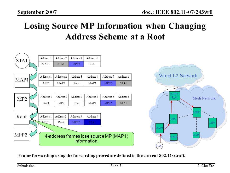 doc.: IEEE 802.11-07/2439r0 Submission September 2007 L.Chu Etc.Slide 16 Backup Slides