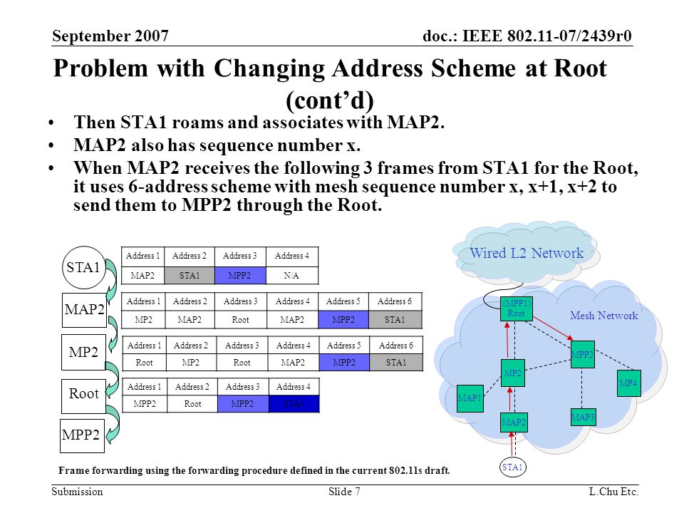 doc.: IEEE 802.11-07/2439r0 Submission September 2007 L.Chu Etc.Slide 8 Problem with Changing Address Scheme at Root (cont'd) If MPP2 receives these 6 frames in the following sequence: MAP1-x (frame x forwarded by MAP1), MAP2-x, MAP2-x+1, MAP1-x+1, MAP1-x+2, MAP2-x+2, MAP2-x, MAP1-x+1, MAP2-x+2 will be discarded.