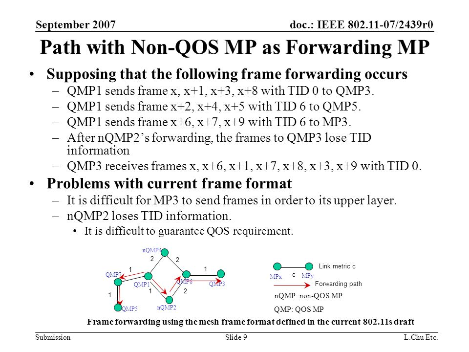 doc.: IEEE 802.11-07/2439r0 Submission September 2007 L.Chu Etc.Slide 9 Path with Non-QOS MP as Forwarding MP Supposing that the following frame forwarding occurs –QMP1 sends frame x, x+1, x+3, x+8 with TID 0 to QMP3.