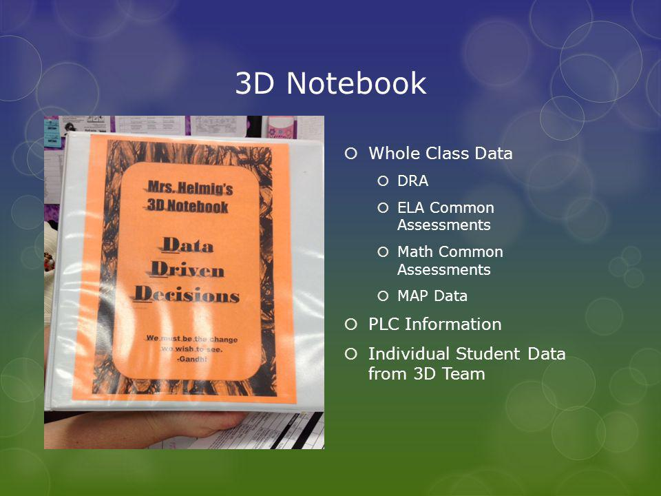 3D Notebook  Whole Class Data  DRA  ELA Common Assessments  Math Common Assessments  MAP Data  PLC Information  Individual Student Data from 3D