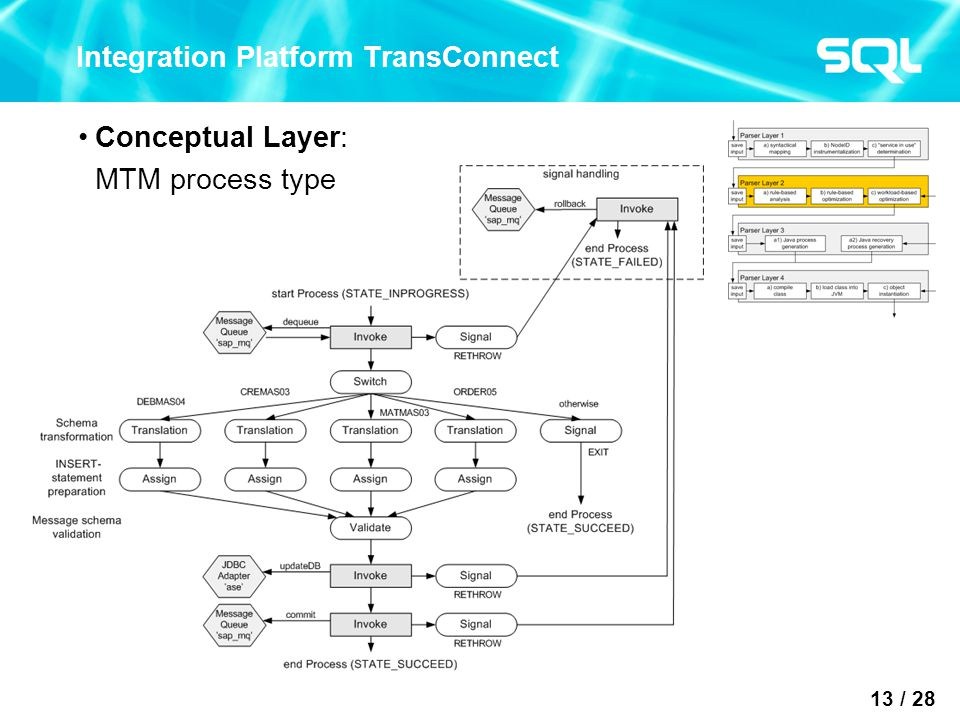 13 / 28 Integration Platform TransConnect Conceptual Layer: MTM process type