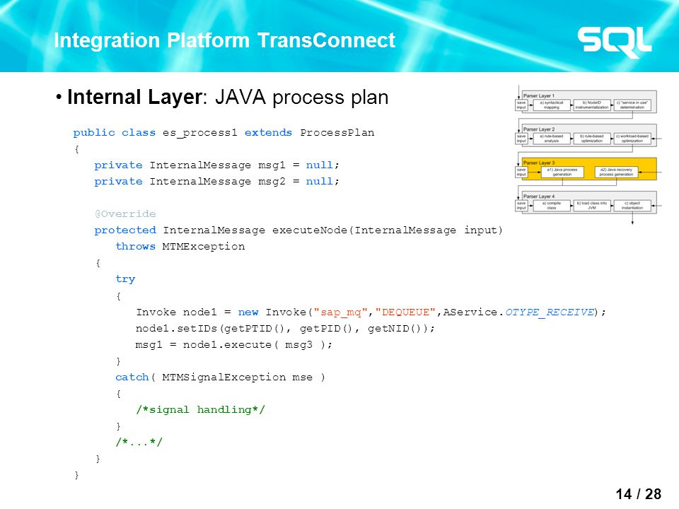 14 / 28 Integration Platform TransConnect Internal Layer: JAVA process plan public class es_process1 extends ProcessPlan { private InternalMessage msg1 = null; private InternalMessage msg2 = null; @Override protected InternalMessage executeNode(InternalMessage input) throws MTMException { try { Invoke node1 = new Invoke( sap_mq , DEQUEUE ,AService.OTYPE_RECEIVE); node1.setIDs(getPTID(), getPID(), getNID()); msg1 = node1.execute( msg3 ); } catch( MTMSignalException mse ) { /*signal handling*/ } /*...*/ }