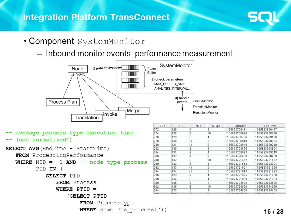 16 / 28 Integration Platform TransConnect Component SystemMonitor –Inbound monitor events: performance measurement -- average process type execution time -- (not normalized!) SELECT AVG(EndTime - StartTime) FROM ProcessingPerformance WHERE NID = -1 AND -- node type process PID IN ( SELECT PID FROM Process WHERE PTID = (SELECT PTID FROM ProcessType WHERE Name='es_process1'))
