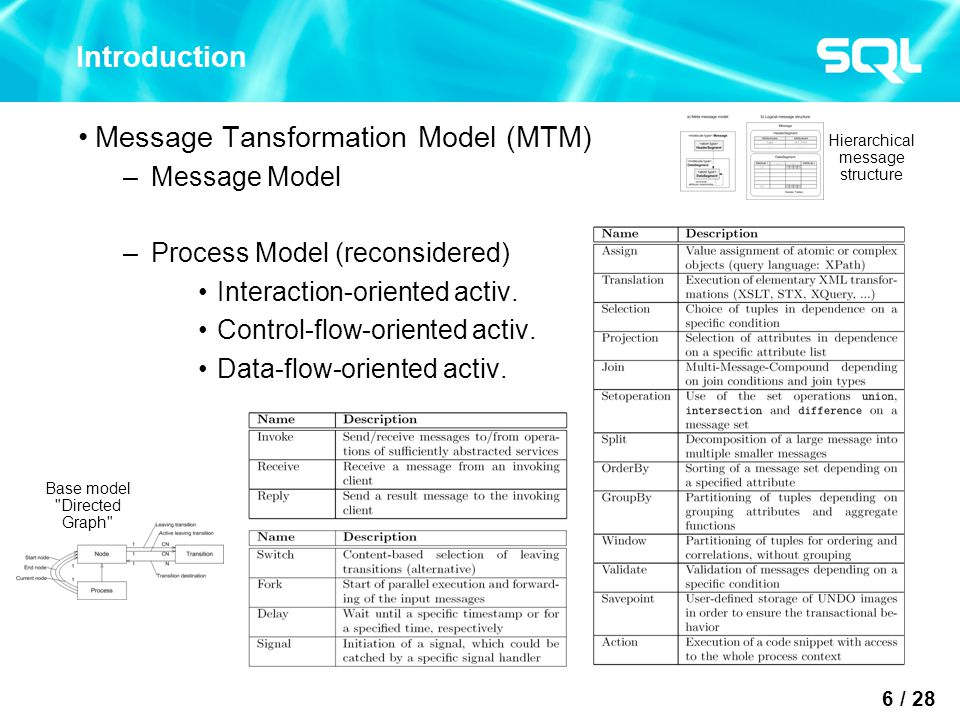 7 / 28 Introduction Message Tansformation Model (MTM) –Example Process