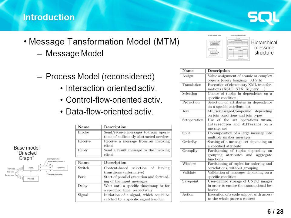 17 / 28 Outline Introduction Integration Platform TransConnect ® Process Optimization Techniques Summary and Conclusion