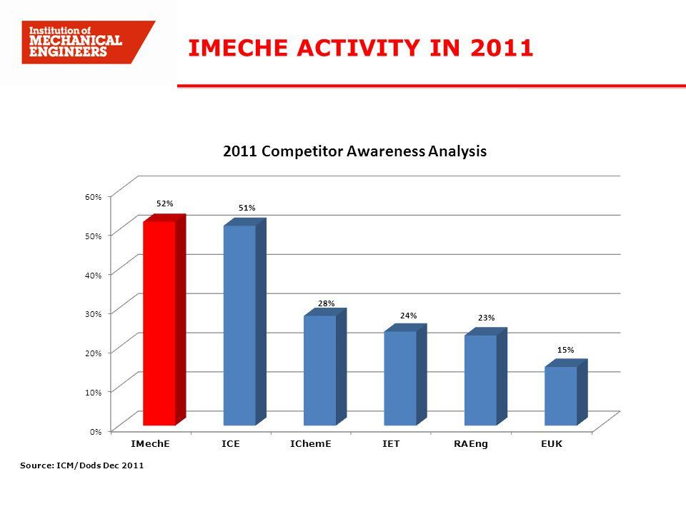 IMECHE ACTIVITY IN 2011 Source: ICM/Dods Dec 2011