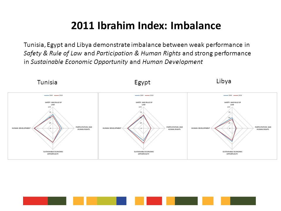 2011 Ibrahim Index: Imbalance Tunisia, Egypt and Libya demonstrate imbalance between weak performance in Safety & Rule of Law and Participation & Huma