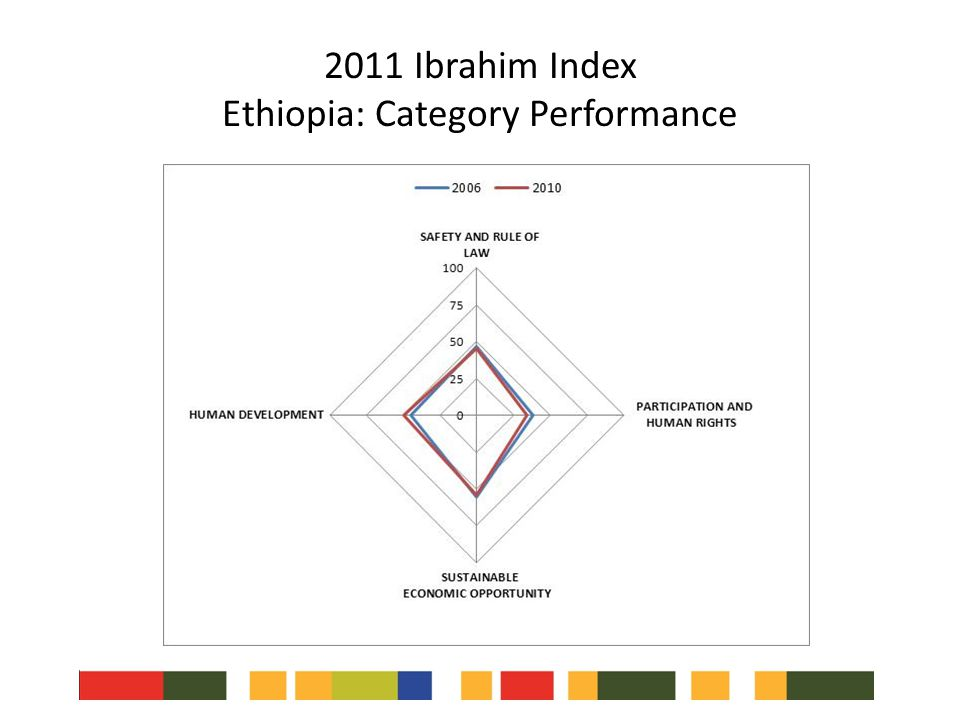2011 Ibrahim Index Ethiopia: Category Performance