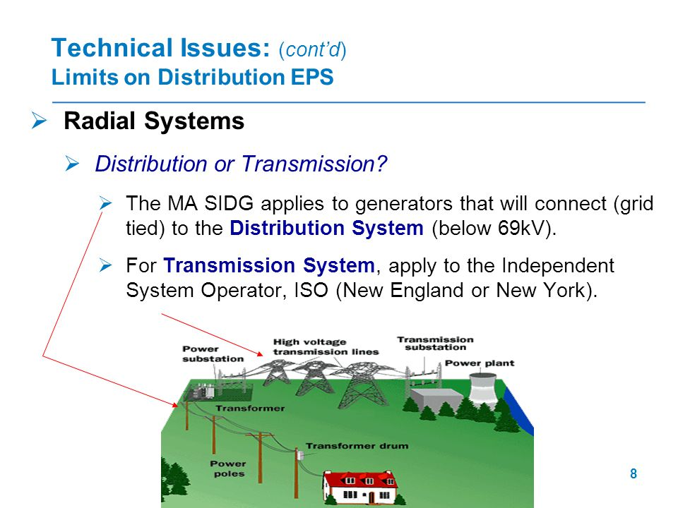 9  The distribution system was not designed with Distributed Generation in mind.