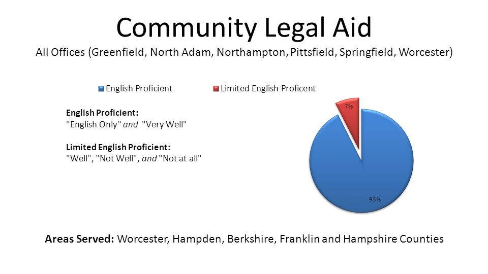 Community Legal Aid All Offices (Greenfield, North Adam, Northampton, Pittsfield, Springfield, Worcester) Areas Served: Worcester, Hampden, Berkshire,