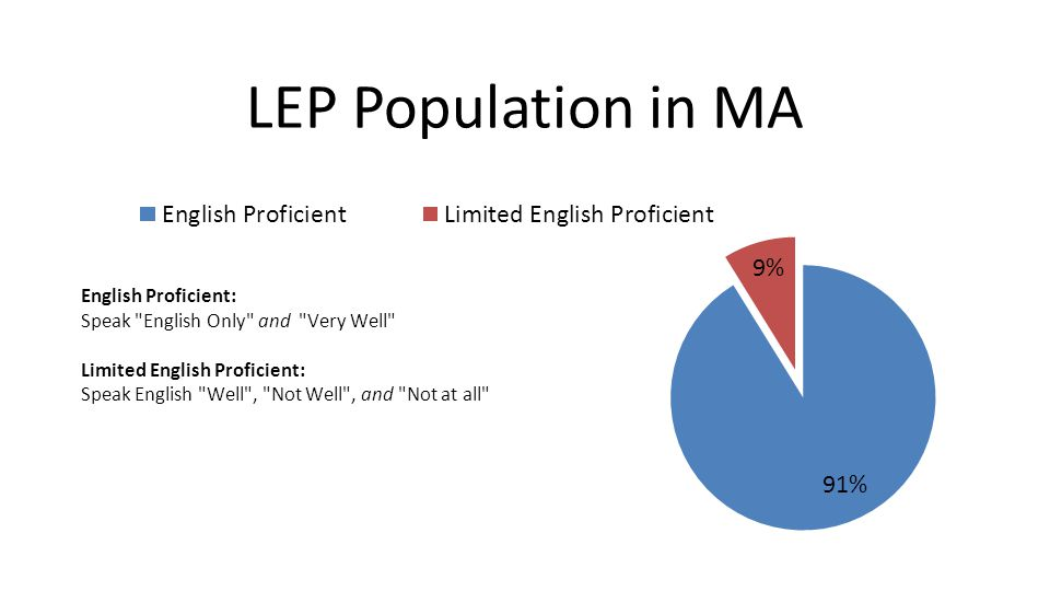 Language Spoken of LEP Population in Worcester – PUMA 2300 Language SpokenPopulationPercent Spanish 15,73049.3% Vietnamese 3,0819.7% Portuguese 2,5838.1% Albanian 1,6425.1% Kru, Ibo, Yoruba 1,4804.6% Polish 8952.8% Chinese 7552.4% Russian 5531.7% French 5091.6% Arabic 489 1.5% Other 4,19213.1% Total 31,909 Language Spoken of LEP Population in all CLA Area Language SpokenPopulationPercent Spanish 56,13352.3% Portuguese 6,6486.2% Vietnamese 5,8085.4% Polish 4,4564.1% Chinese* (Cantonese and Mandarin) 3,9173.6% Russian 3,7883.5% French 3,5963.3% Kru, Ibo, Yoruba 1,7681.6% Albanian 1,6421.5% Arabic 1,2971.2%
